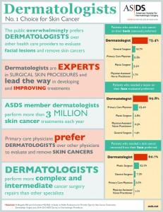 Public chooses dermatologists