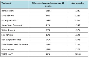 Table shows the treatments that have seen the highest volume  of UK patient enquiries in 2014
