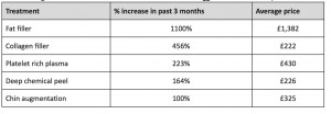 Table shows the treatments that have seen the biggest increases in enquiries in the last three months
