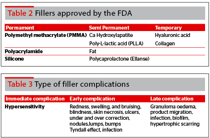 Management of filler and Botox complications | PRIME Journal